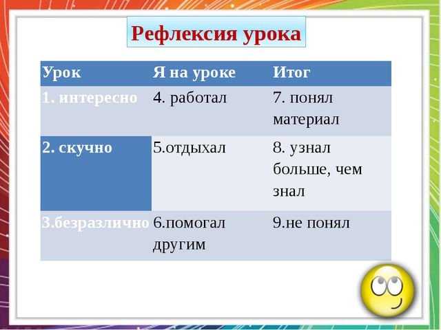 Рефлексия урока Урок Я на уроке Итог 1. интересно 4. работал 7. понял материа...