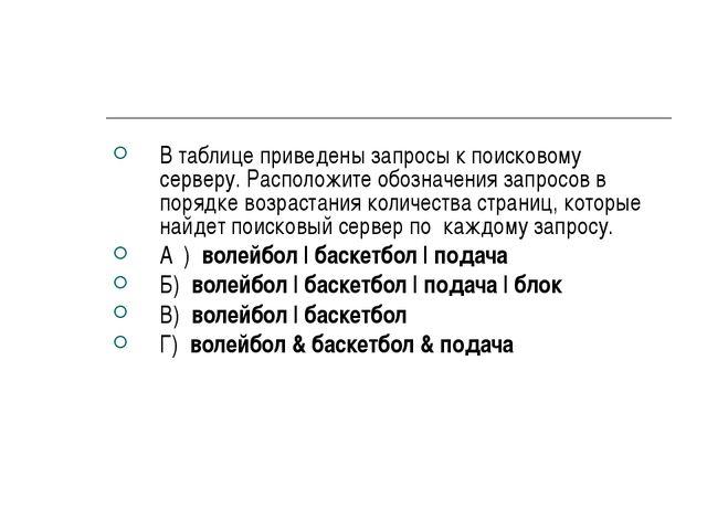 В таблице приведены запросы к поисковому серверу. Расположите обозначения зап...