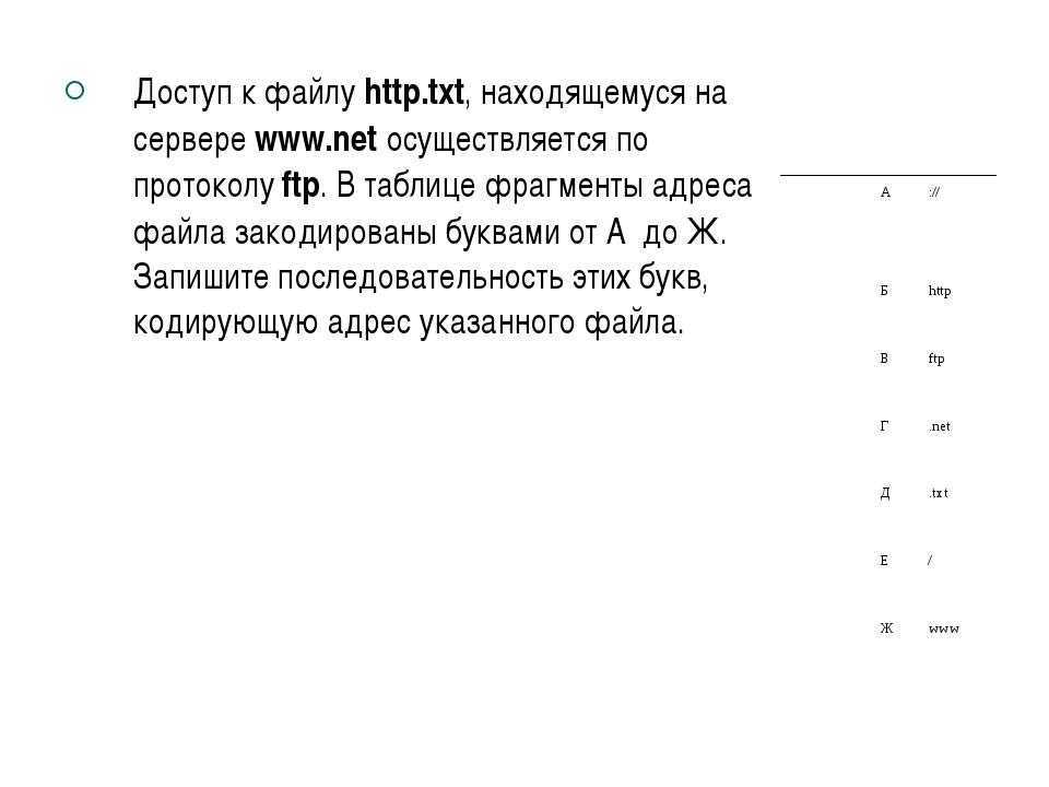 Доступ к файлу http.txt, находящемуся на сервере www.net осуществляется по пр...