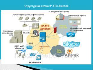 СтруктурнаясхемаIPАТС Asterisk