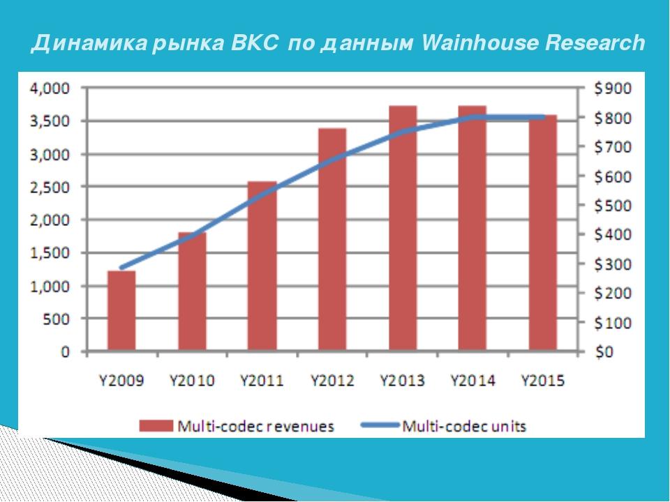 Динамика рынка ВКС по данным Wainhouse Research