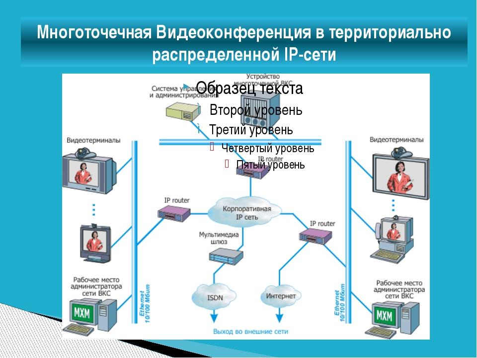 Многоточечная Видеоконференция в территориально распределенной IP-сети