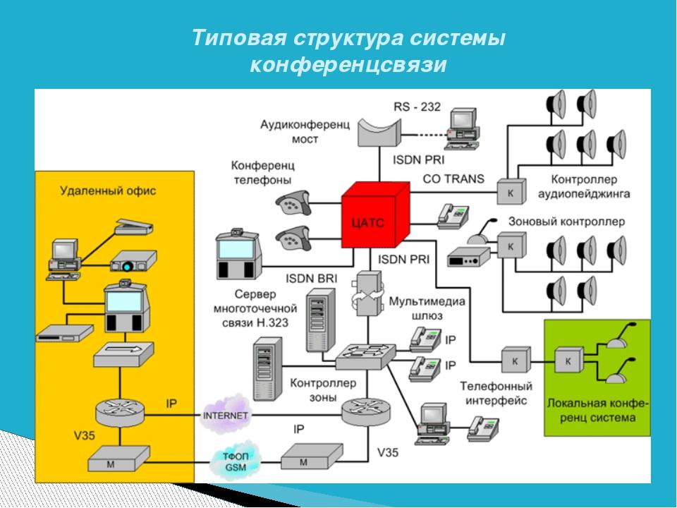 Типовая структура системы конференцсвязи