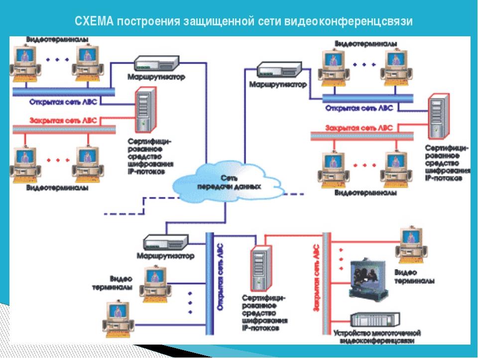 СХЕМА построения защищенной сети видеоконференцсвязи