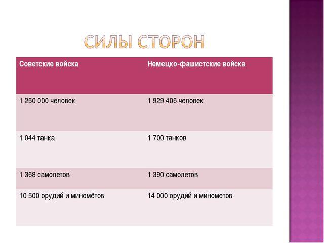 Советские войскаНемецко-фашистские войска 1 250 000 человек 1 929 406 челов...