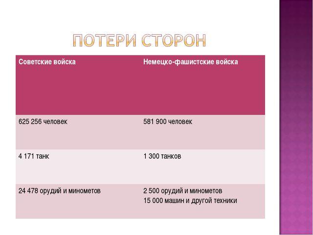 Советские войскаНемецко-фашистские войска 625 256 человек581 900 человек 4...