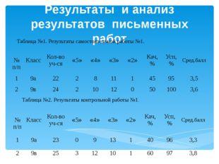 Результаты и анализ результатов письменных работ Таблица №1. Результаты самос