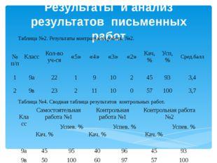 Результаты и анализ результатов письменных работ Таблица №2. Результаты контр