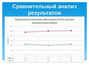 Сравнительный анализ результатов