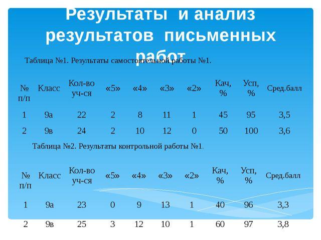 Результаты и анализ результатов письменных работ Таблица №1. Результаты самос...