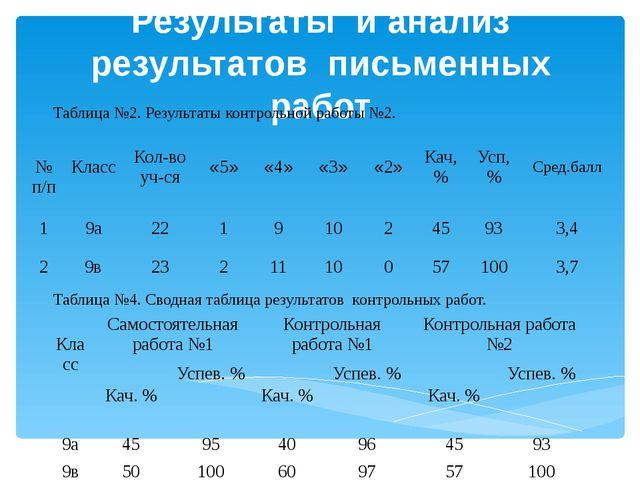 Результаты и анализ результатов письменных работ Таблица №2. Результаты контр...
