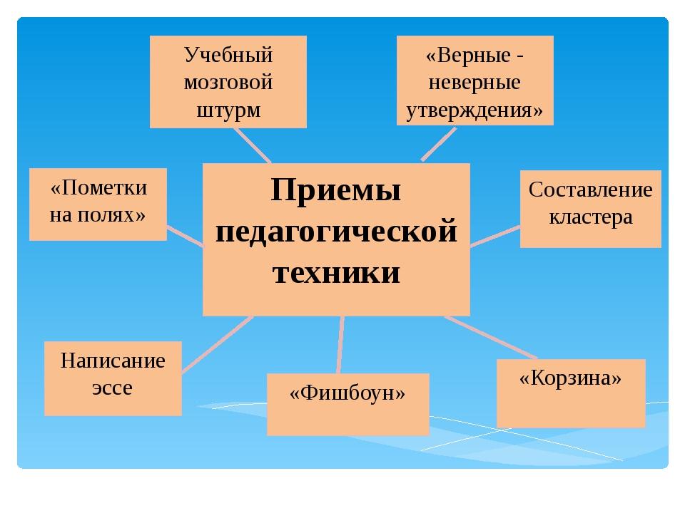 Учебный мозговой штурм «Фишбоун» Написание эссе «Корзина» «Пометки на полях»...