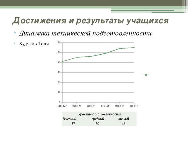 Достижения и результаты учащихся Динамика технической подготовленности Худяк...