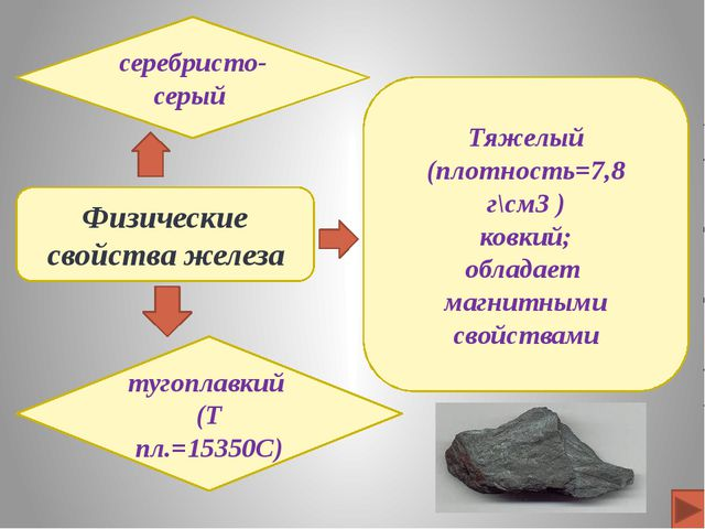 Химические свойства Реакции с простыми веществами Железо сгорает в ч...