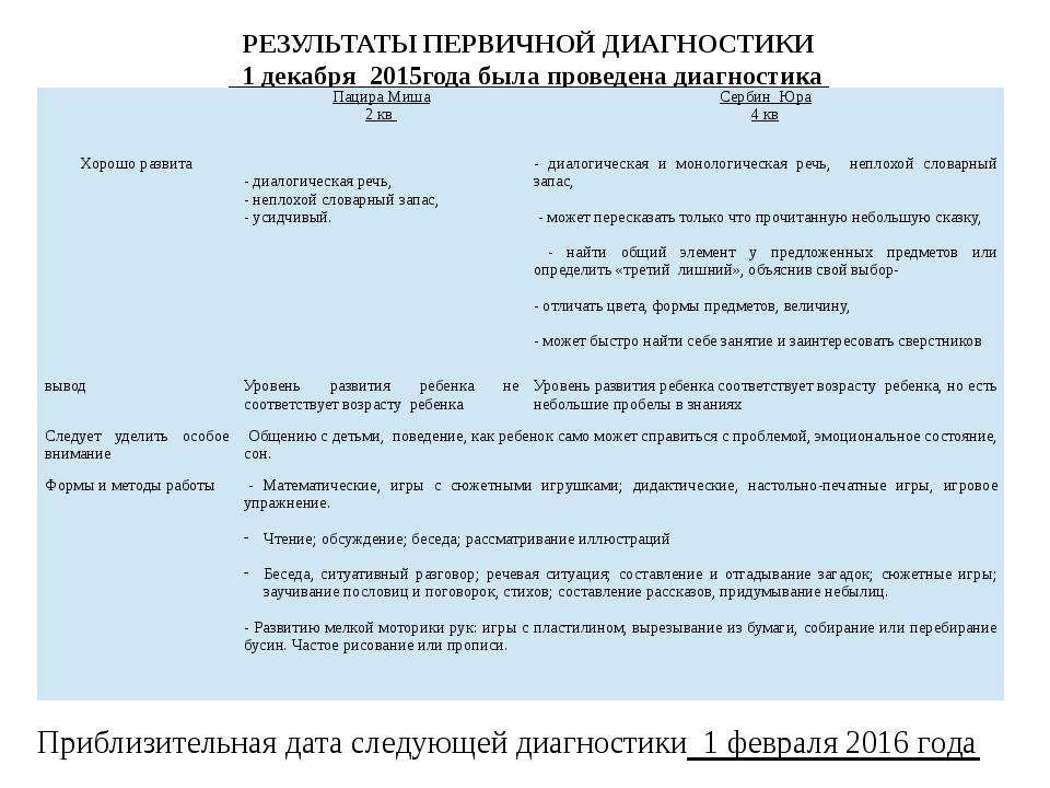 РЕЗУЛЬТАТЫ ПЕРВИЧНОЙ ДИАГНОСТИКИ _1 декабря_2015года была проведена диагности...