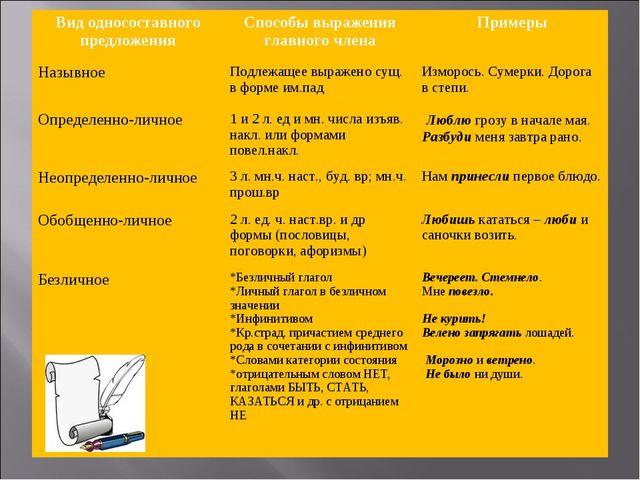Вид односоставного предложенияСпособы выражения главного членаПримеры Назыв...