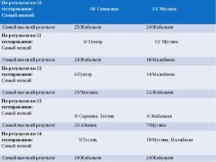 По результатам 10 тестирования: Самый низкий 10/ Сенькина 15/ Мусина Самый в