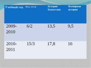 Учебный год Кол. уч-ся История Казахстана Всемирная история 2009-2010 6/2 13