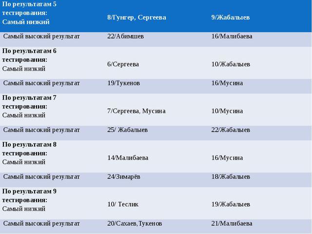 По результатам 5 тестирования: Самый низкий 8/Гунгер, Сергеева 9/Жабалыев Са...