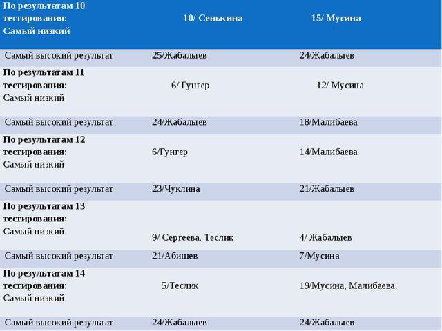 По результатам 10 тестирования: Самый низкий 10/ Сенькина 15/ Мусина Самый в...