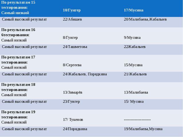 По результатам 15 тестирования: Самый низкий 10/Гунгер 17/Мусина Самый высок...