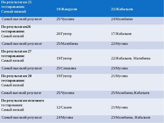 По результатам 25 тестирования: Самый низкий 19/Жандусов 22/Жабалыев Самый в...