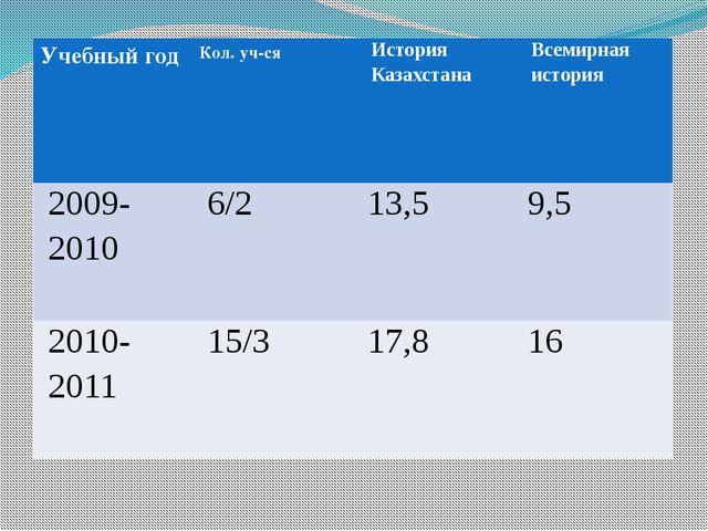 Учебный год Кол. уч-ся История Казахстана Всемирная история 2009-2010 6/2 13...