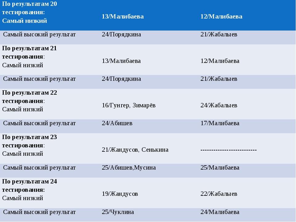 По результатам20 тестирования: Самый низкий 13/Малибаева 12/Малибаева Самый...