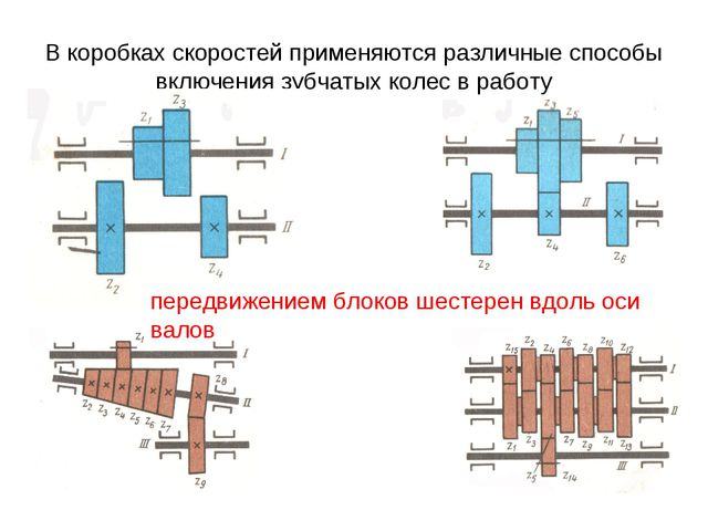 В коробках скоростей применяются различные способы включения зубчатых колес в...