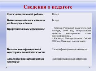 Сведения о педагоге Стаж педагогической работы 16 лет Педагогическийстаж в да