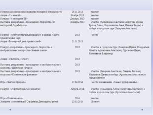 Конкурс кроссвордов по правилам пожарной безопасности 25.11.2013 участие Акци