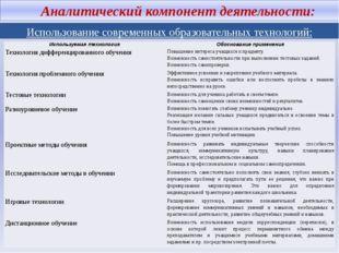 Аналитический компонент деятельности: Использование современных образовател