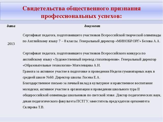 Свидетельства общественного признания профессиональных успехов: дата документ...