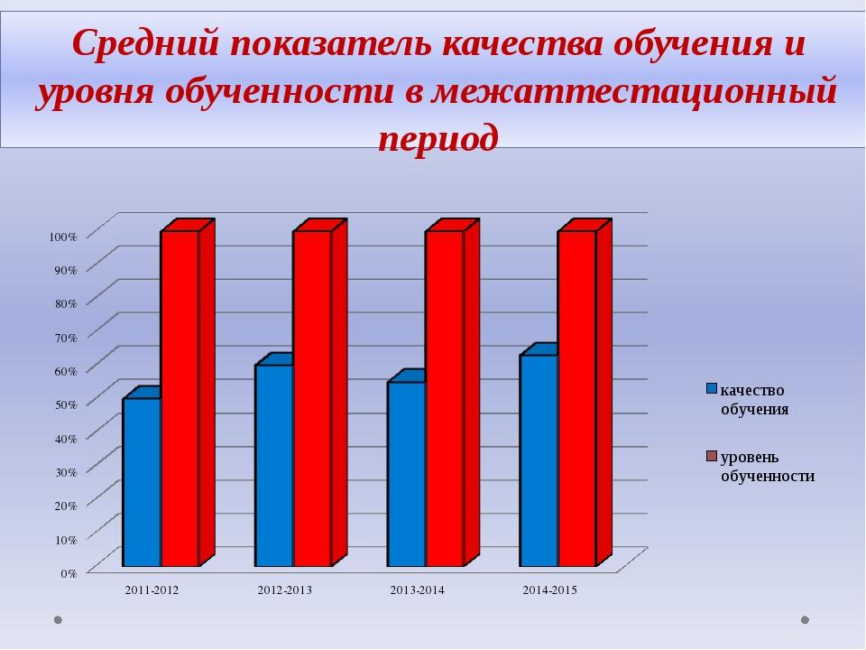 Средний показатель качества обучения и уровня обученности в межаттестационный...