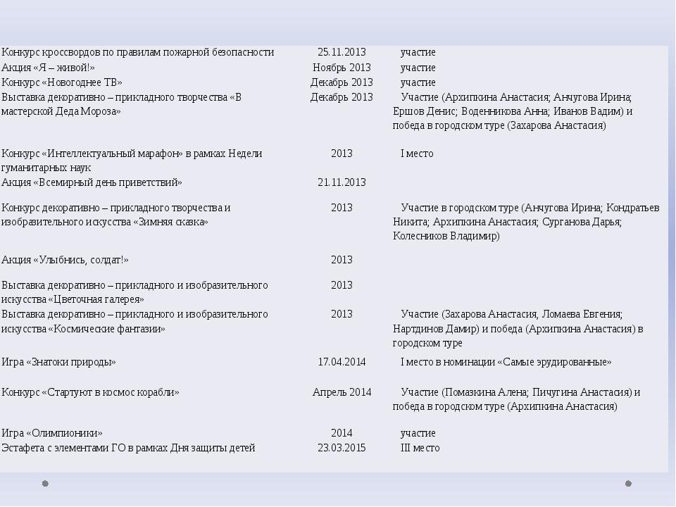 Конкурс кроссвордов по правилам пожарной безопасности 25.11.2013 участие Акци...
