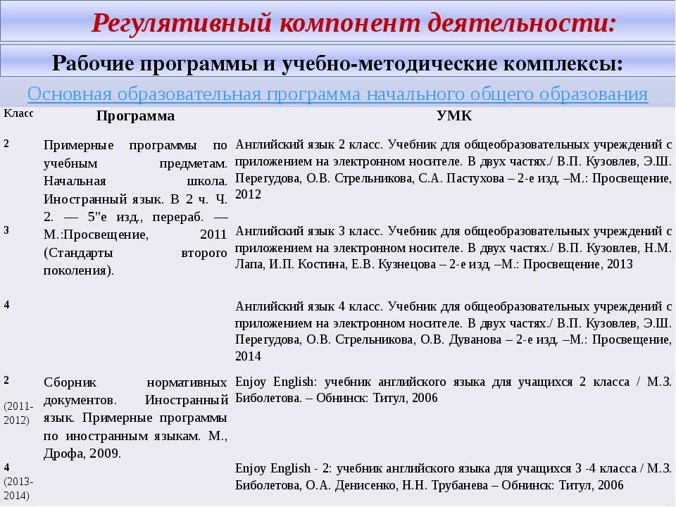 Регулятивный компонент деятельности: Рабочие программы и учебно-методически...