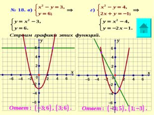 –2 х х у у 0 0 2 2 2 2 4 6 6 6 6 4 4 4 –6 –4 –4 –4 –4 –2 –2 –2 –6 –6 –6
