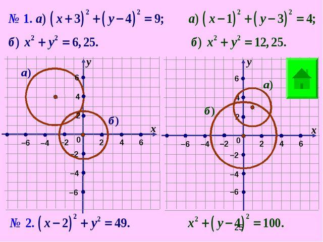0 0 6 –2 –2 х х у у 2 2 2 2 4 6 6 6 4 4 4 –6 –4 –4 –4 –4 –2 –2 –6 –6 –6