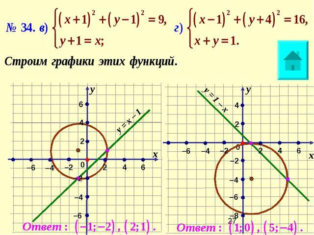 0 6 –2 0 –2 х х у у 2 2 2 2 4 6 –8 6 4 4 4 –6 –4 –4 –4 –4 –2 –2 –6 –6 –6 у =...
