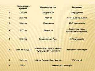 * Коллекция по времениПринадлежностьПредметы 11793 годЛюдовик 1816 пред