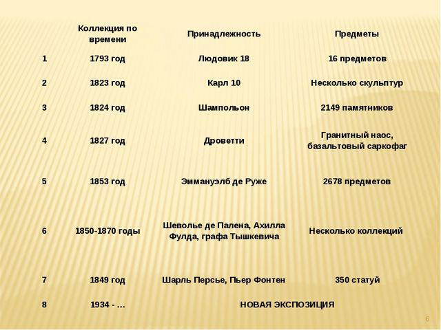 * Коллекция по времениПринадлежностьПредметы 11793 годЛюдовик 1816 пред...