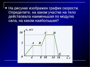 На рисунке изображен график скорости. Определите, на каком участке на тело де