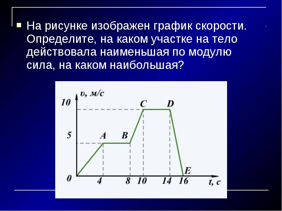 На рисунке изображен график скорости. Определите, на каком участке на тело де...