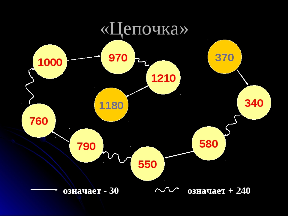 «Цепочка» означает - 30 означает + 240 1180 1210 970 1000 760 790 550 580 340...