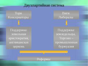 Двухпартийная система Тори Консерваторы Виги Либералы Поддержка: земельная ар