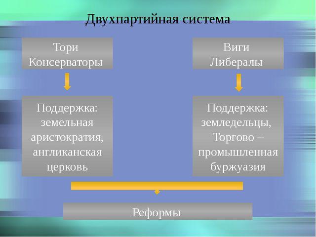 Двухпартийная система Тори Консерваторы Виги Либералы Поддержка: земельная ар...