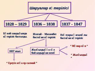 Шаруалар көтерілісі 1828 – 1829 1837 - 1847 1836 – 1838 Бөкей хандығында көте