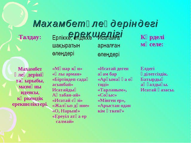 Махамбет өлеңдеріндегі ерекшелігі Талдау: Ерлікке, елдікке шақыратын өлеңде...