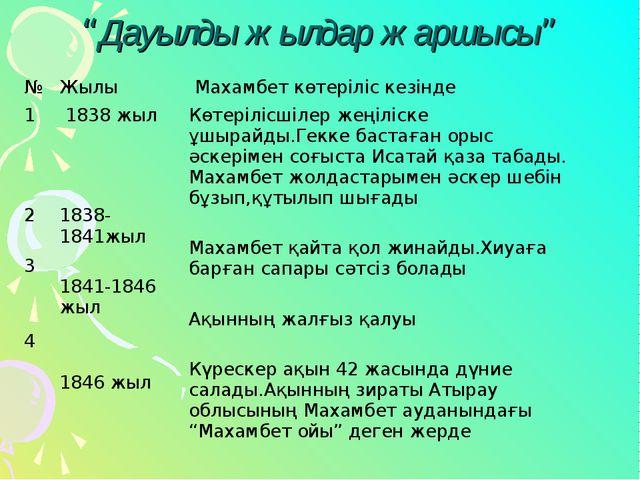 """""""Дауылды жылдар жаршысы"""" №Жылы Махамбет көтеріліс кезінде 1 2 3 4  1838 жы..."""