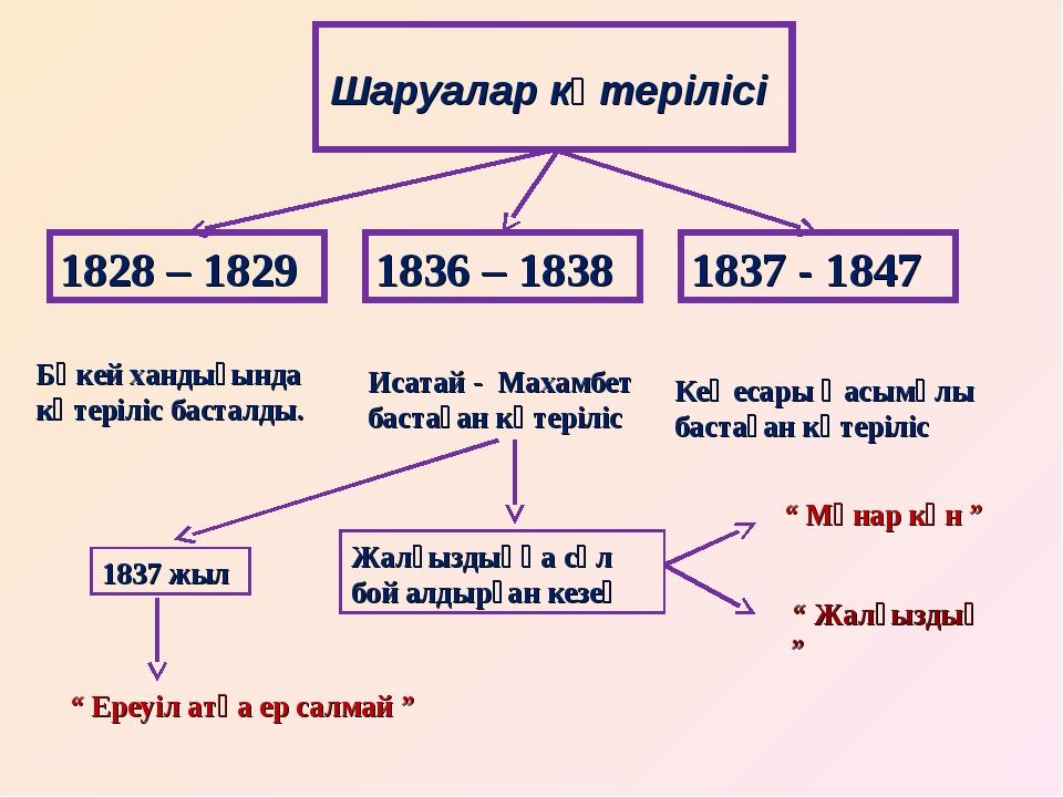 Шаруалар көтерілісі 1828 – 1829 1837 - 1847 1836 – 1838 Бөкей хандығында көте...